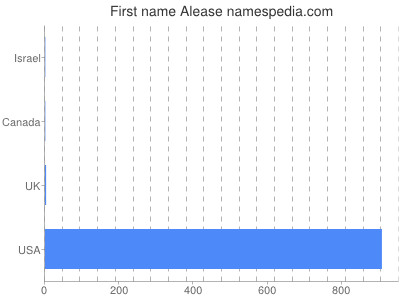 Given name Alease