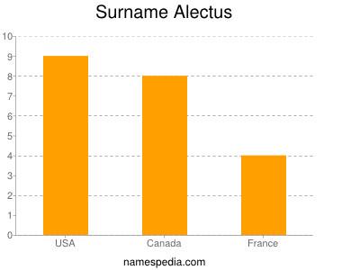 Surname Alectus