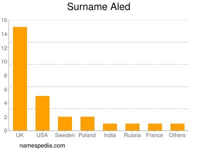 Surname Aled