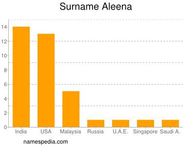 Surname Aleena