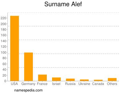 Surname Alef