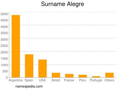Surname Alegre