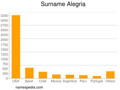 Surname Alegria