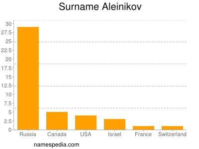 Surname Aleinikov