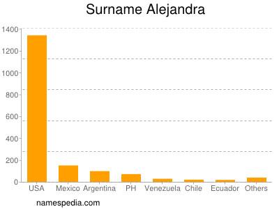 Surname Alejandra