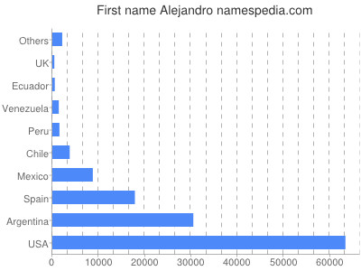 Given name Alejandro