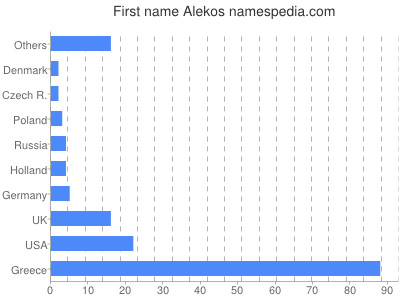 Given name Alekos