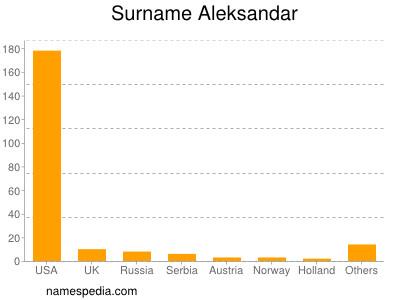Surname Aleksandar