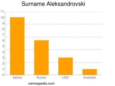Surname Aleksandrovski