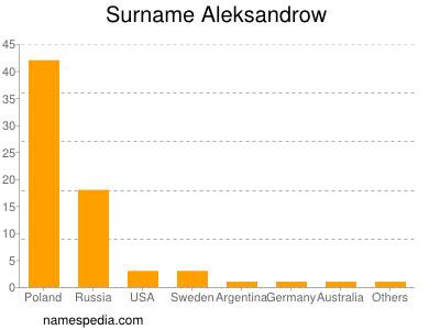 Surname Aleksandrow