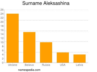 Surname Aleksashina