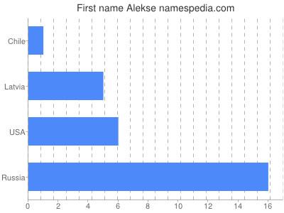 Given name Alekse