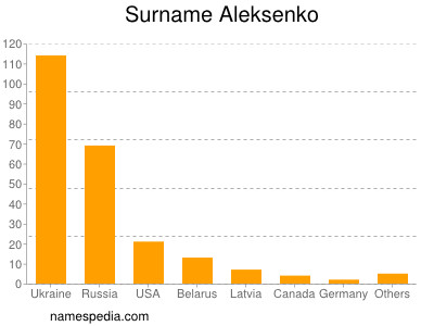 Surname Aleksenko