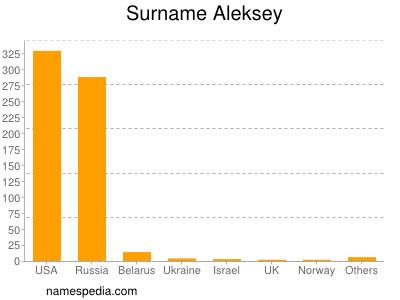 Surname Aleksey
