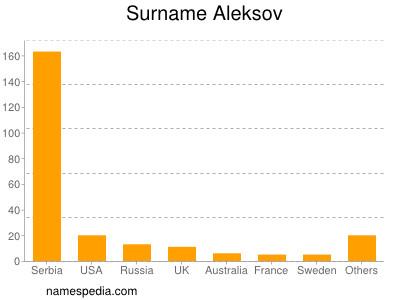 Surname Aleksov