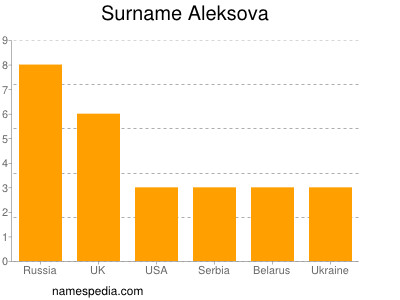 Surname Aleksova