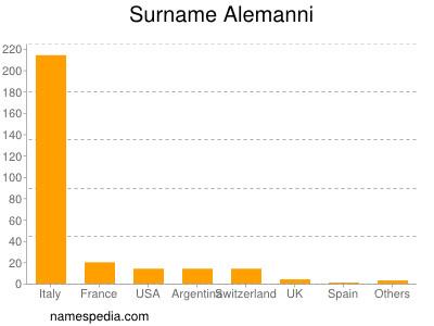 Surname Alemanni
