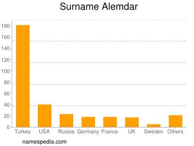 Surname Alemdar