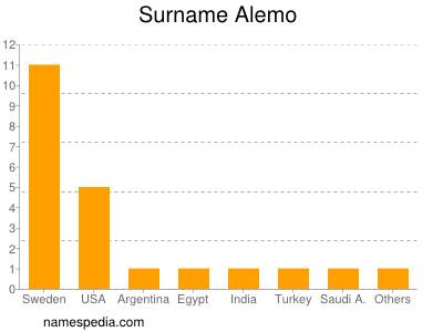 Surname Alemo