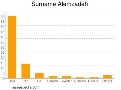 Surname Alemzadeh