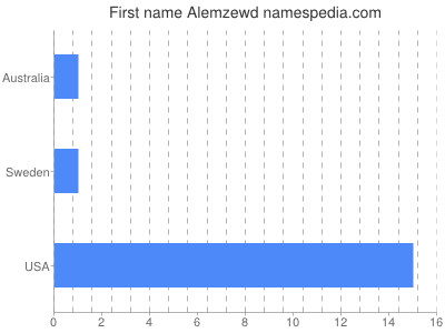 Given name Alemzewd