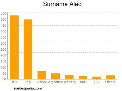 Familiennamen Aleo