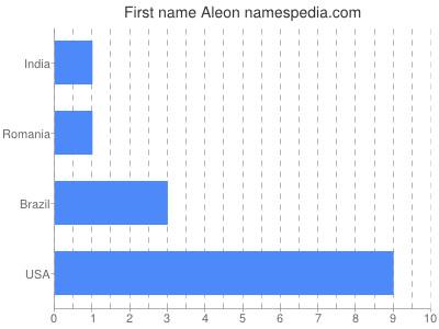 Given name Aleon