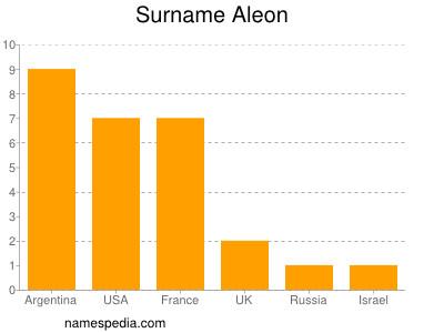 Surname Aleon