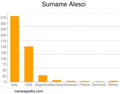 Surname Alesci