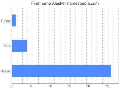 Given name Alesker