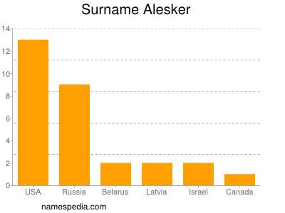 Surname Alesker