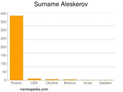 Surname Aleskerov