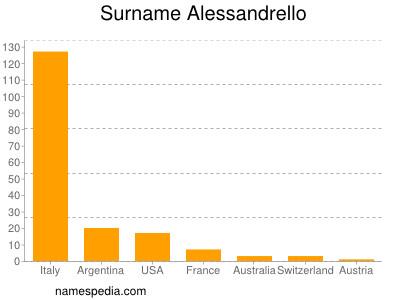 Familiennamen Alessandrello