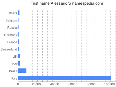 Given name Alessandro