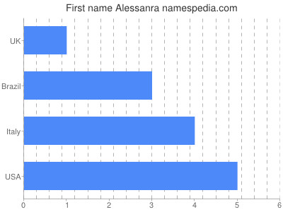 Given name Alessanra
