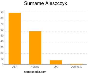 Surname Aleszczyk