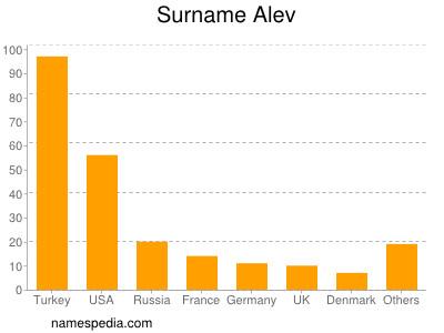 Surname Alev