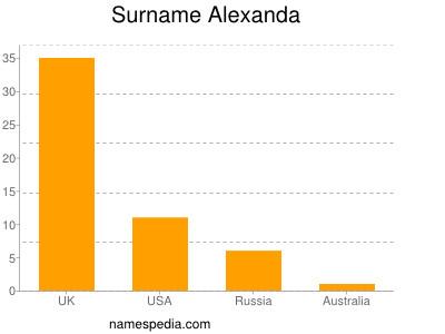 Surname Alexanda