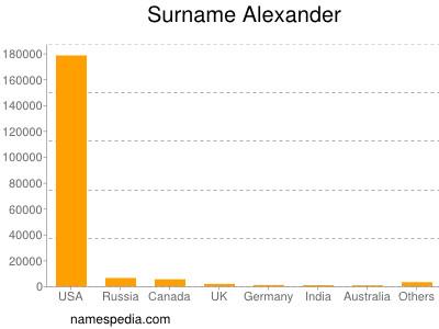 Surname Alexander