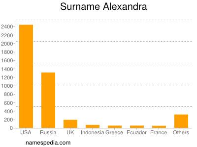 Surname Alexandra