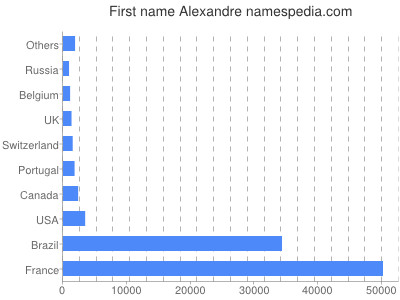 Given name Alexandre