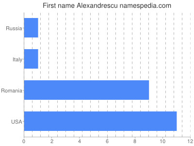 Given name Alexandrescu