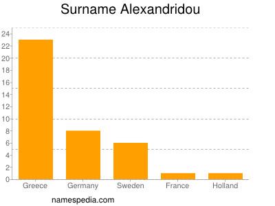 Surname Alexandridou