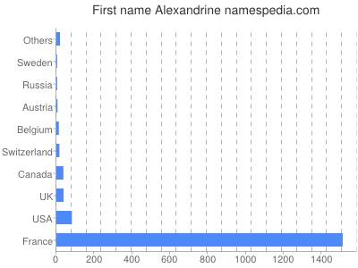 Given name Alexandrine