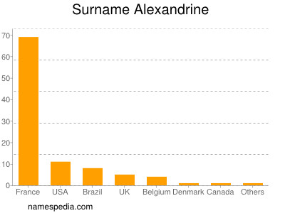 Surname Alexandrine