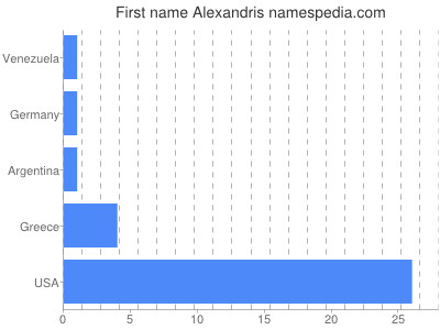 Given name Alexandris