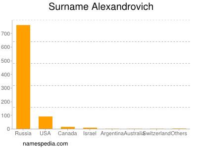 Surname Alexandrovich