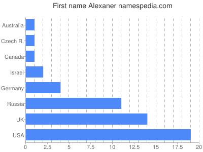 Given name Alexaner
