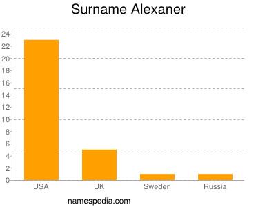 Surname Alexaner