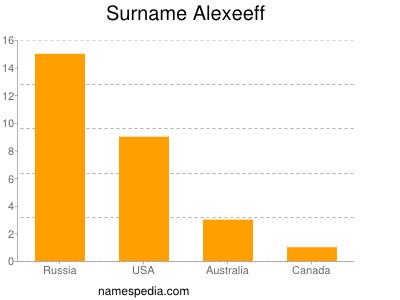 Surname Alexeeff
